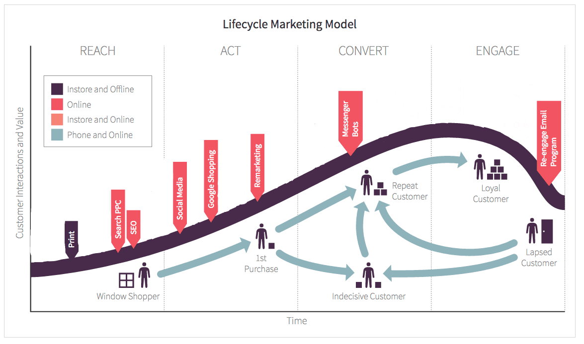Customer Lifecycle Framework Ecommerce Marketing
