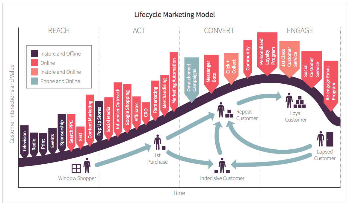 Customer Lifecycle Marketing Model B2C Ecommerce