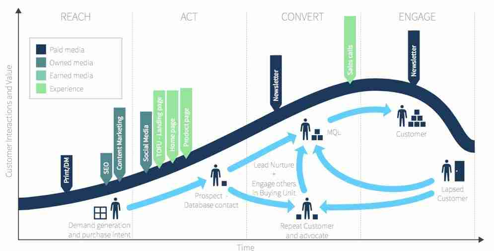 B2B Lifecycle Markeyting Model