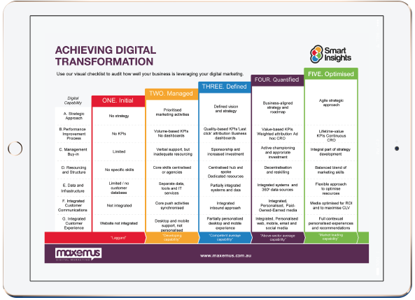 Achieving Digital Transformation poster